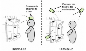Inside-out tracking - Virtual Reality and Augmented Reality