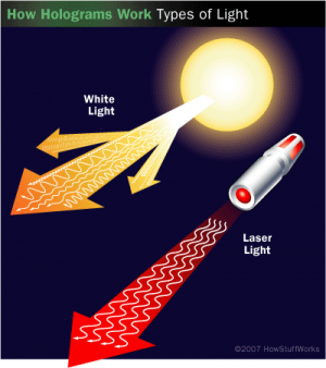 how is laser light different from ordinary light